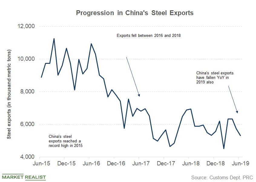 Chinas Steel Exports Fall, but Industry Woes Continue